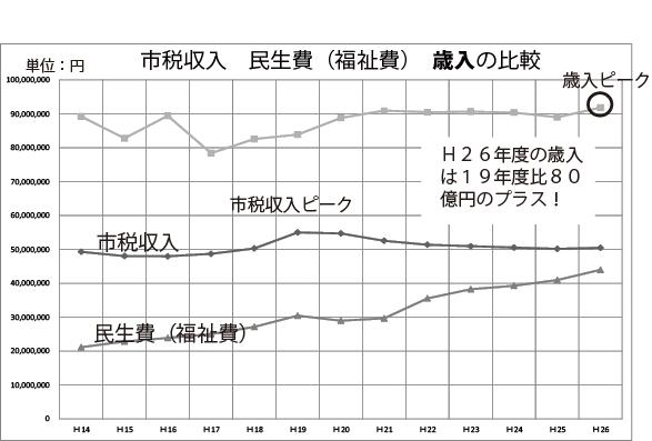 歳入市税収入.png